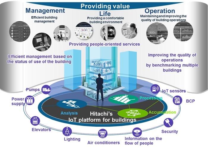 Hitachi - World Technology Leader Award 2020